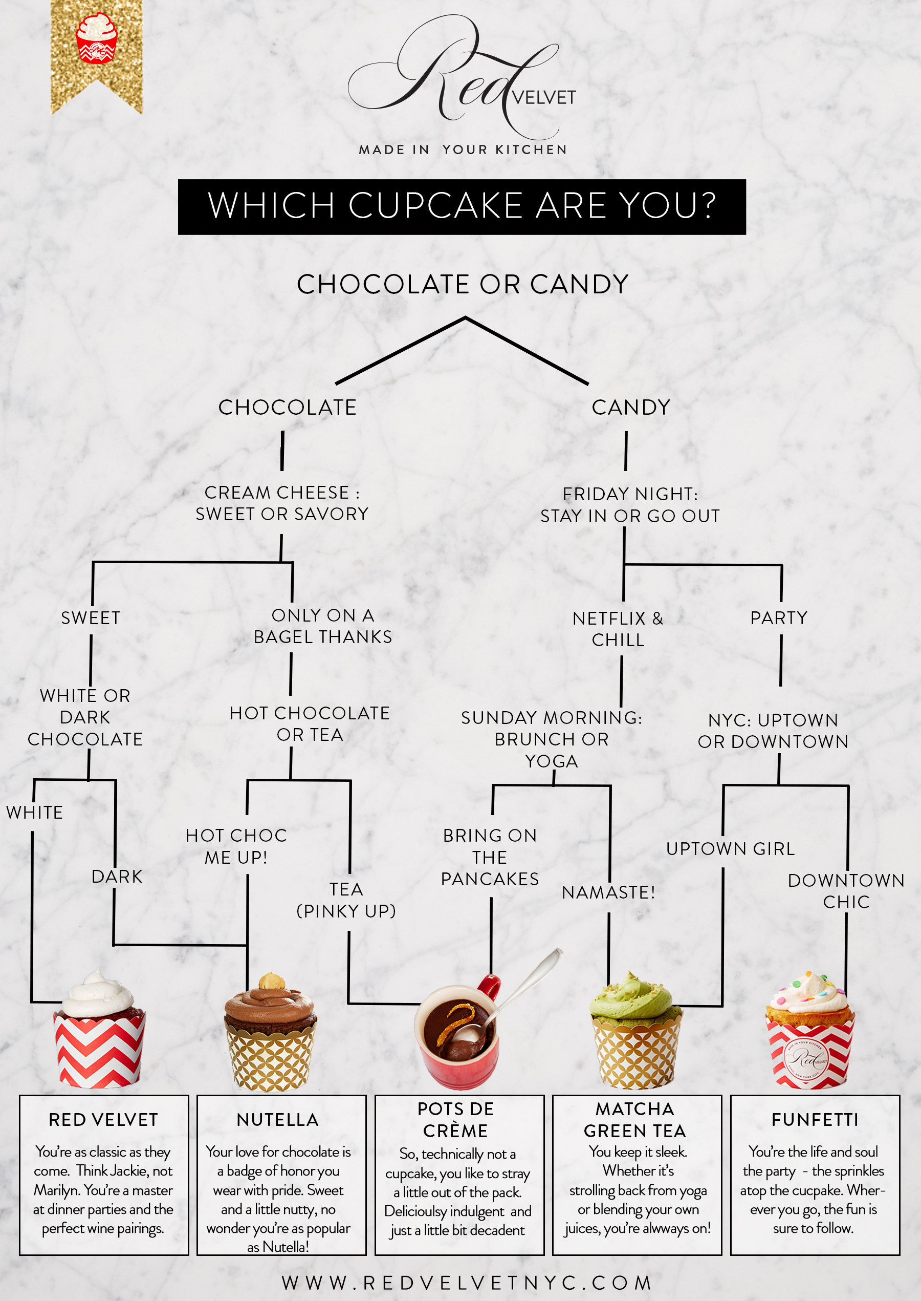 Which Cupcake Final - scaled